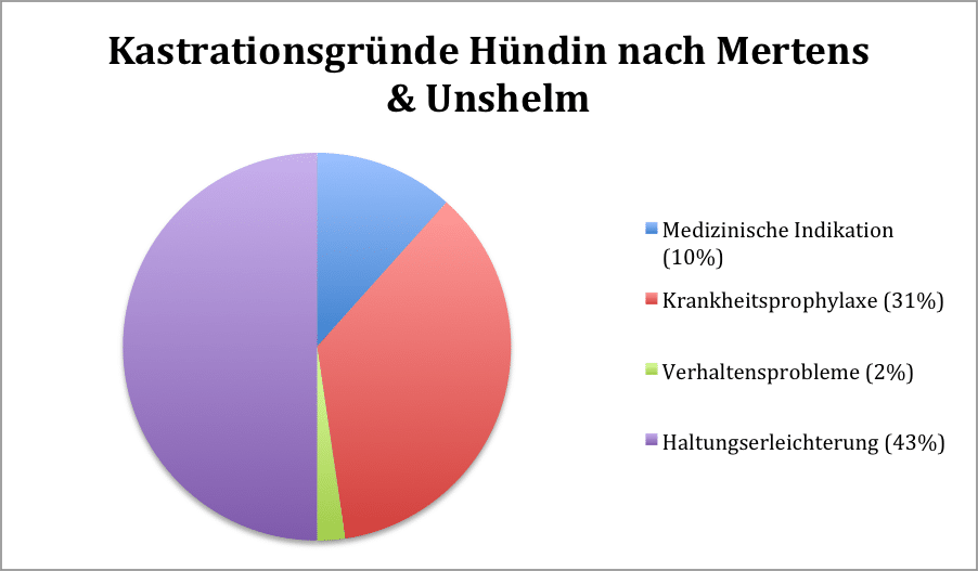 Kastrationsgründe Hündin Mertens Unshelm - Kastration-Aufklärung