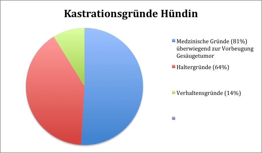 Kastrationsgründe Hündin - Kastration-Aufklärung
