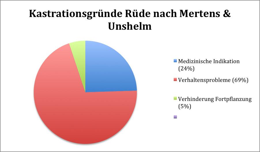 Kastrationsgründe Rüde Mertens Unshelm - Kastration-Aufklärung