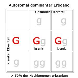 autosomal-dominant-1